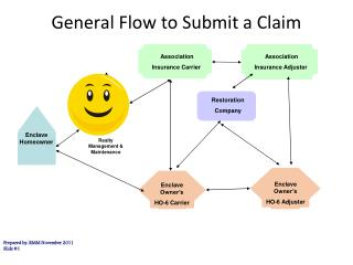 General Flow to Submit a Claim