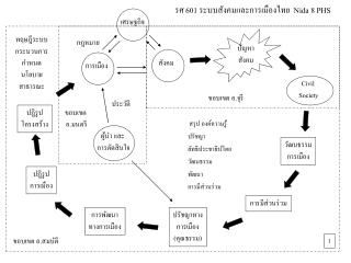 รศ 601 ระบบสังคมและการเมืองไทย   Nida 8 PHS
