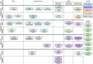 General CS Electives