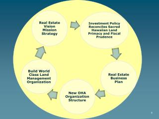 OHA Property Strategic Management