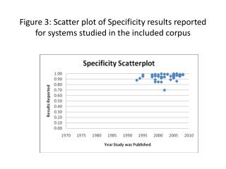 Figure 3: Scatter plot of Specificity results reported for systems studied in the included corpus