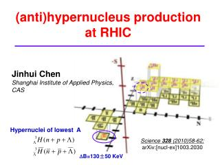 (anti)hypernucleus production at RHIC