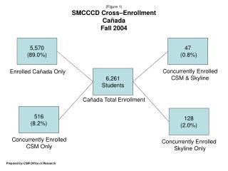 (Figure 1) SMCCCD Cross–Enrollment Ca ñada Fall 2004