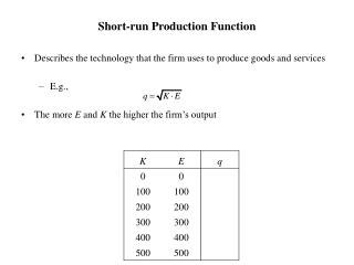 Short-run Production Function