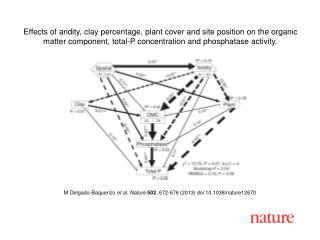 M Delgado-Baquerizo et al.  Nature  502 ,  672 - 676  (201 3 ) doi:10.1038/nature 12670