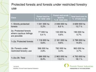 Protected forests and forests under restricted forestry  use