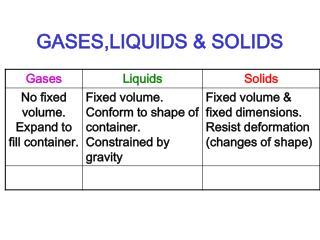 GASES,LIQUIDS & SOLIDS