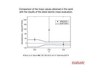 M Block  et al. Nature 463 , 785-788 (2010) doi:10.1038/nature08774