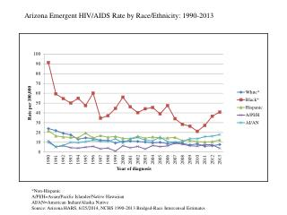Arizona Emergent HIV/AIDS Rate by Race/Ethnicity: 1990-2013