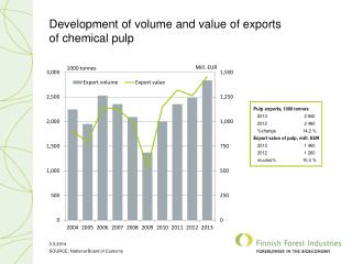 Development of volume and value of exports  of chemical pulp