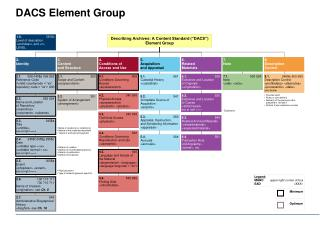 DACS Element Group