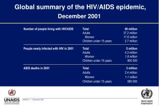 Global summary of the HIV/AIDS epidemic,  December 2001
