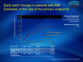 Early  statin  therapy  in  patients with  AMI Estimates  of the  rate  of the  primary endpoints