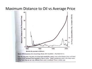 Maximum Distance to Oil vs Average Price
