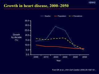 Growth in heart disease, 2000–2050