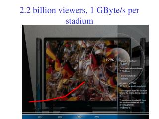 2.2 billion viewers, 1 GByte/s per stadium