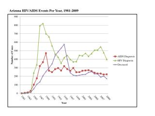 Arizona HIV/AIDS Events Per Year, 1981-2009