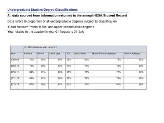 Undergraduate Student Degree Classifications