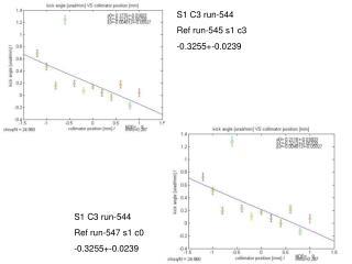 S1 C3 run-544  Ref run-545 s1 c3 -0.3255+-0.0239