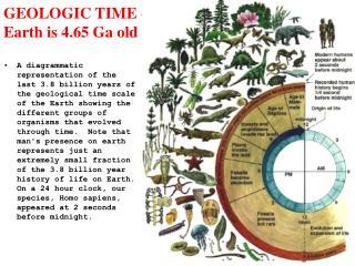 GEOLOGIC TIME -  Earth is 4.65 Ga old