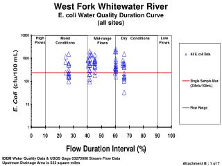 West Fork Whitewater River E. coli Water Quality Duration Curve (all sites)