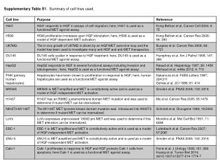 Supplementary Table S1 .  Summary of cell lines used.