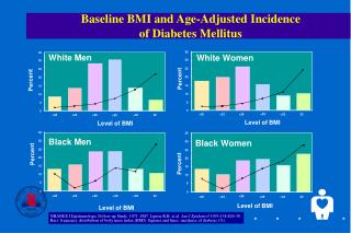 Baseline BMI and Age-Adjusted Incidence  of Diabetes Mellitus