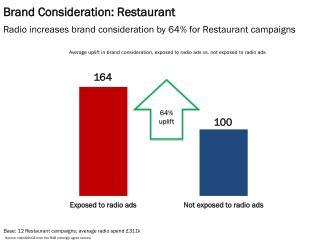 Brand Consideration: Restaurant