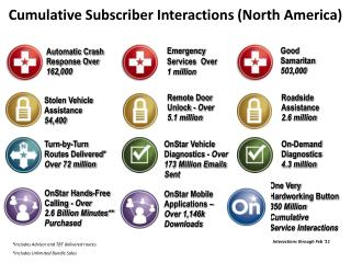 Cumulative Subscriber Interactions (North America)