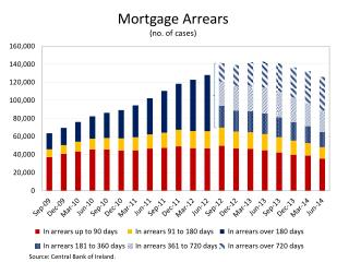 Mortgage Arrears  (no. of cases)