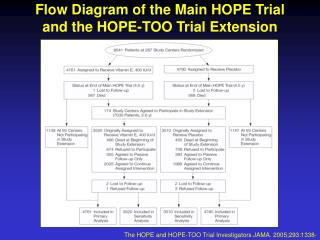 Flow Diagram of the Main HOPE Trial  and the HOPE-TOO Trial Extension