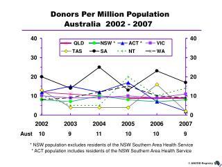 Australia  2002 - 2007