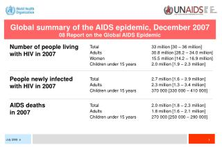 Global summary of the AIDS epidemic, December 2007 08 Report on the Global AIDS Epidemic
