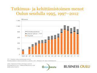 Tutkimus- ja kehittämistoimen menot Oulun seudulla 1995,  1997–2012