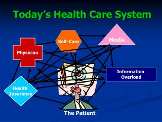 Today's Health Care System