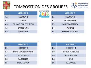 COMPOSITION DES GROUPES
