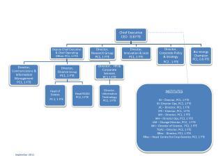 INSTITUTES BI – Director, PC1, 1 FTE         BI -Director Ops, PC2, 1 FTE