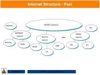 Internet Structure - Past