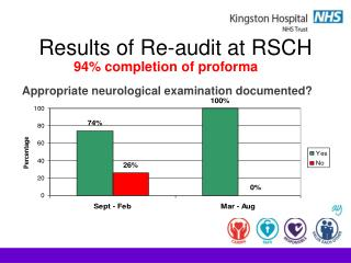 Results of Re-audit at RSCH