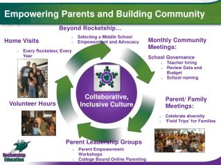Empowering Parents and Building Community