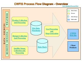 CWFIS Process Flow Diagram - Overview