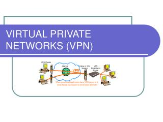 VIRTUAL PRIVATE NETWORKS VPN