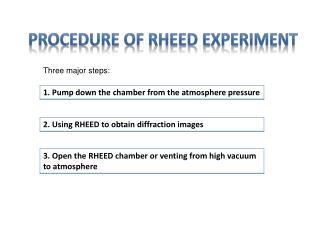 Procedure of RHEED Experiment
