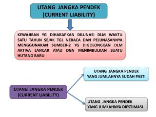 UTANG  JANGKA PENDEK (CURRENT LIABILITY)