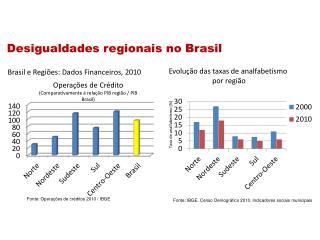 Fonte: Operações  de créditos  2010 / IBGE