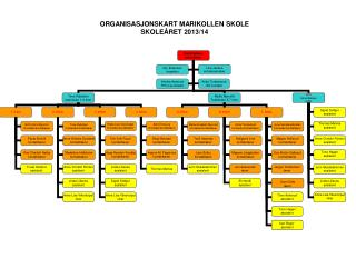ORGANISASJONSKART MARIKOLLEN SKOLE SKOLE�RET 2013/14