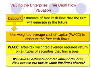 Valuing the Enterprise: Free Cash Flow Valuation