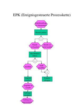 EPK (Ereignisgesteuerte Prozesskette)