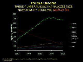 POLSKA 1963-2003 TRENDY UMIERALNOŚCI NA NAJCZĘSTSZE NOWOTWORY ZŁOŚLIWE,  MĘŻCZYŹNI