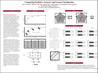 Comparing Predictive Accuracy and Correct Classification